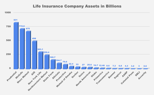 Best Life Insurance Companies See Prices Ratings And Reviews